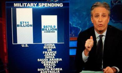 Military Spending - US vs the World