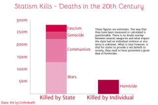 Democide - Statism Kills - Deaths in the 20th century