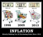 Inflation - Silently robbing you of your purchasing power since 1913