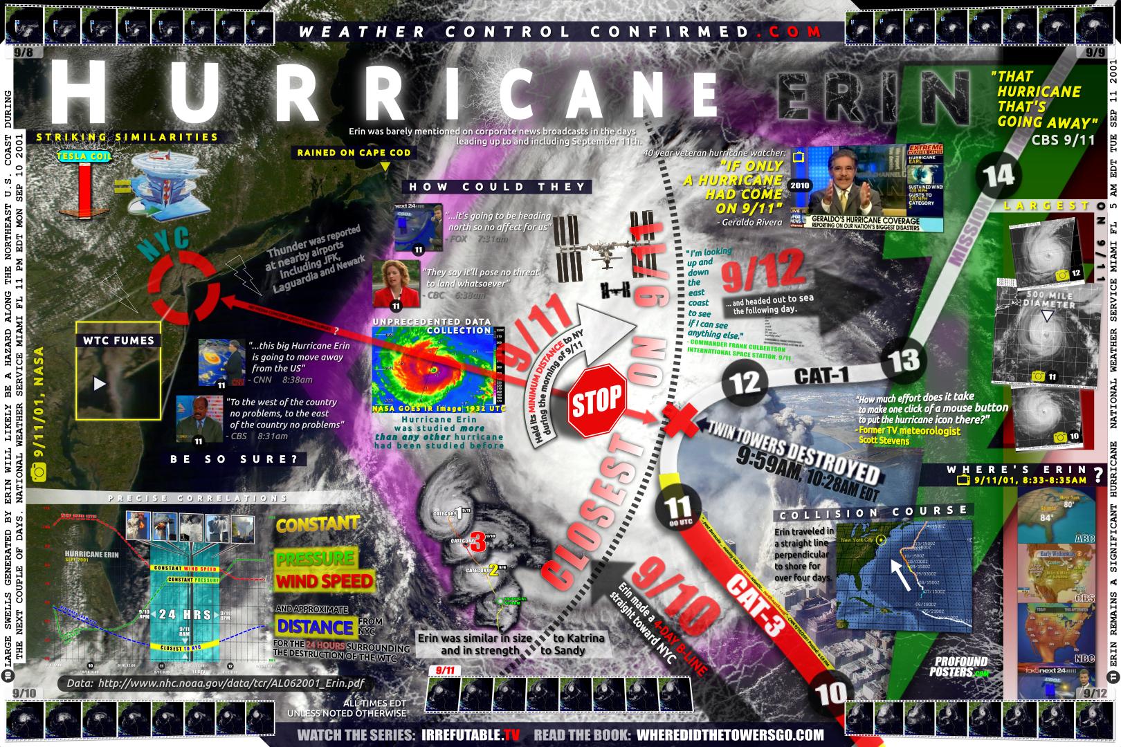 Hurricane Erin Details